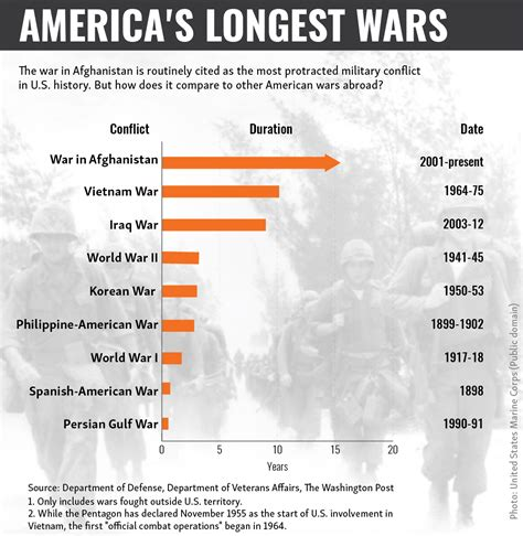 the wars a history of america s most embattled profession america s wars