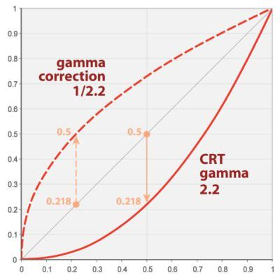 non linear workflow tutorial gamma correction a story of linearity geeks3d