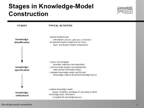 commonkads knowledge modelling process