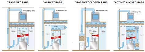 Hvac Floor Plan Cleanroom Isolators Mike Williamson Validation