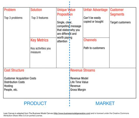 the startup analysis canvas books lean canvas aprende a dise 241 ar modelos de negocio
