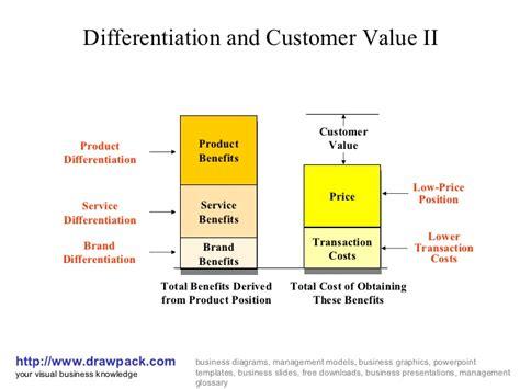 customer value diagram customer value ii business diagram