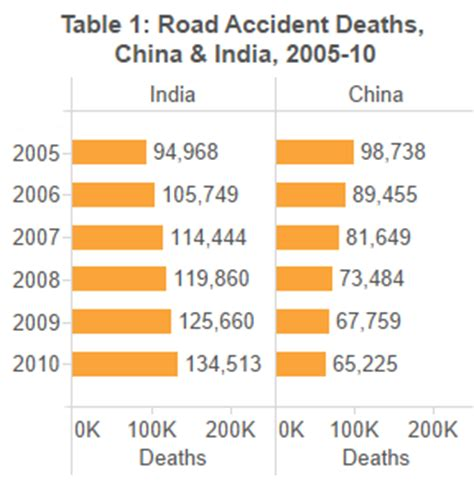 How Many Recorded Deaths From Cannabis India Records As Many Traffic Deaths As China