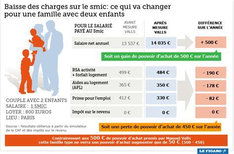 des bons salaires a passe par un smic et des grilles de pourquoi les smicards ne toucheront pas les 500 euros