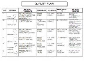 Quality Plan Template For Manufacturing by Quality Plan Images Frompo