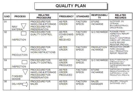 quality plan template exle manufacturing process plan pictures to pin on
