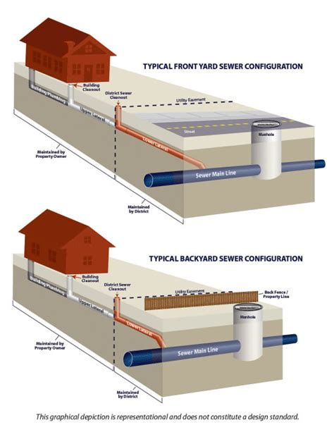 sewer line diagram jardy inspect sewer line inspection