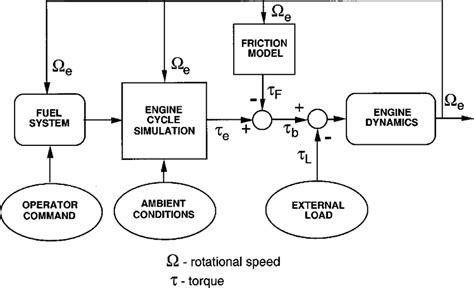 single cylinder engine diagram repair wiring scheme