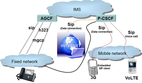 mobile unified communications mobile unified communications network architecture multi