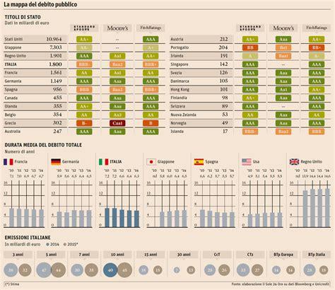 banche dati il sole 24 ore debito pubblico previste emissioni di titoli a 30 anni