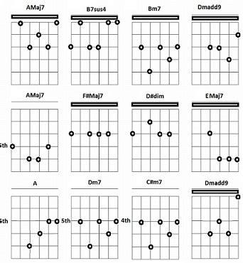 Dm7 Guitar Chord