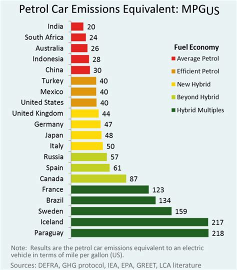 Car Emissions Types electric vehicle thread page 3 beyond3d forum