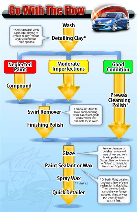 boat detailing guide best 25 auto detailing ideas on pinterest car cleaning