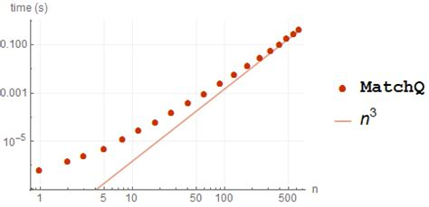 pattern test mathematica performance tuning how to speed up pattern matching