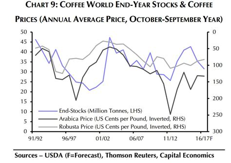 The Cost Of Beans by Why A Surge In Coffee Bean Prices May Not Hit The