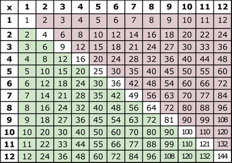 Math Multiplication Table by Printable Multiplication Tables