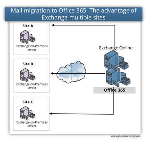Office 365 Mail Exchange Mail Migration To Office 365 Factors That Impact Mail