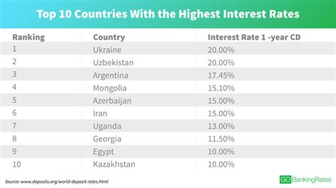 best rate countries with the highest interest rates today