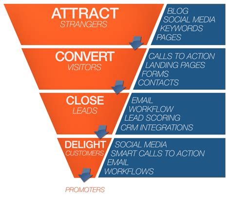 what is inbound marketing and how do i start salesforce blog
