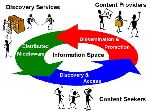 figure resource the resource discovery project ariadne