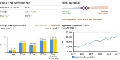 best funds best vanguard bond funds 2018