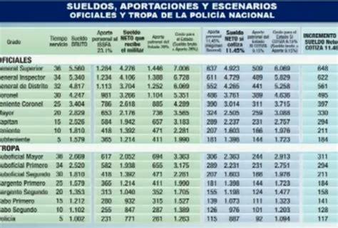 sueldos militares 2016 reforma al issfa e isspol permitir 225 aumento de sueldo a