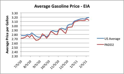average gas price why are wti and brent prices so different our finite world