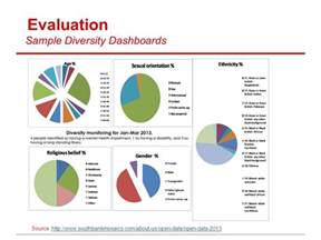 Roi Report Template diversity in talent management at amdocs ppt video