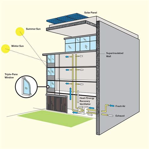best passive house design best 25 passive house ideas on pinterest passive house