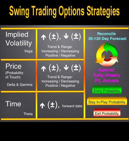 options swing trading 25 best ideas about options strategies on pinterest