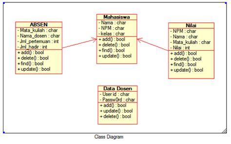 tahapan membuat class diagram galery ilmu ilmu maret 2011