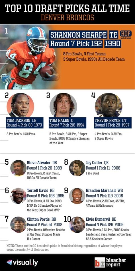 top 10 of all time 32 best ideas about nfl top 10 draft picks of all time by