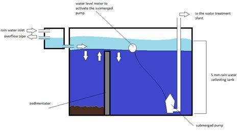 vasca di prima pioggia yachtgarage 1 il trattamento acqua come funzionano i