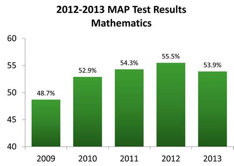 missouri map assessment education commissioner on map scores proud of some gains