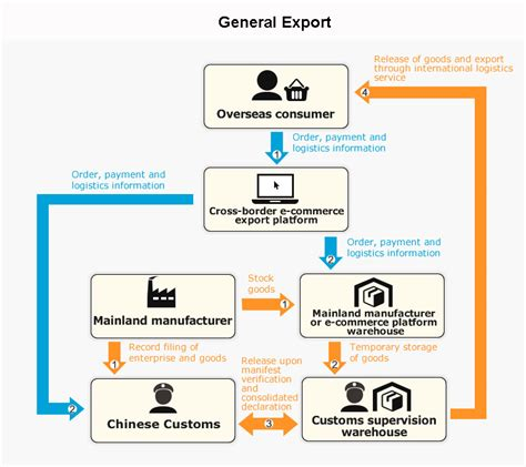 jpn digital discount import stuffers mainland cross border e commerce export business