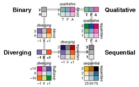 types of color schemes generalized set of color schemes