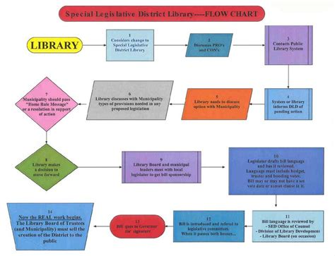 library system flowchart sle library system flowchart sle 28 images automating