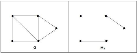 tutorialspoint graph graph theory matchings