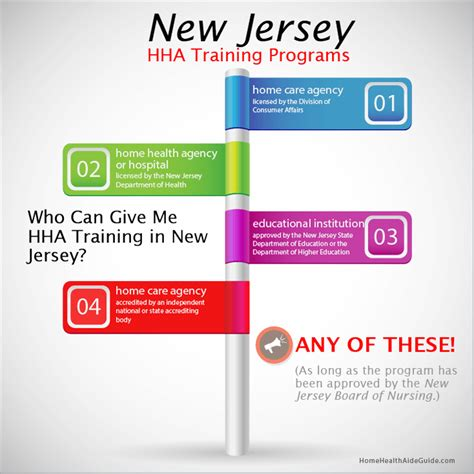 3 easy steps to new jersey hha certification free ebook