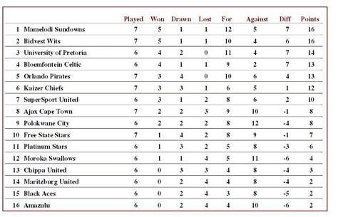 epl table and fixtures 2017 18 premier league log table 2017 17 brokeasshome com