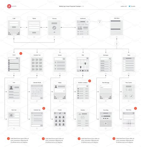 Mobile App Visual Flowchart Ai Product Mockups On Creative Market Ux Flowchart Template