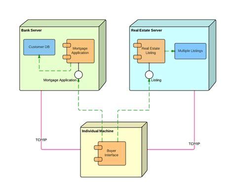 uml deployment diagram visio uml diagram visio uml deployment uml deployment diagrams