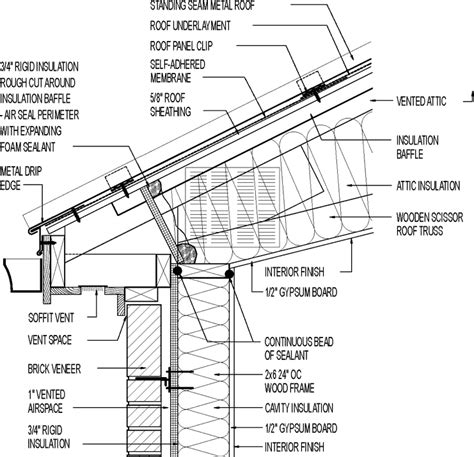 Barn Sun Block Sun Shield vented roof siding for climate scissor truss
