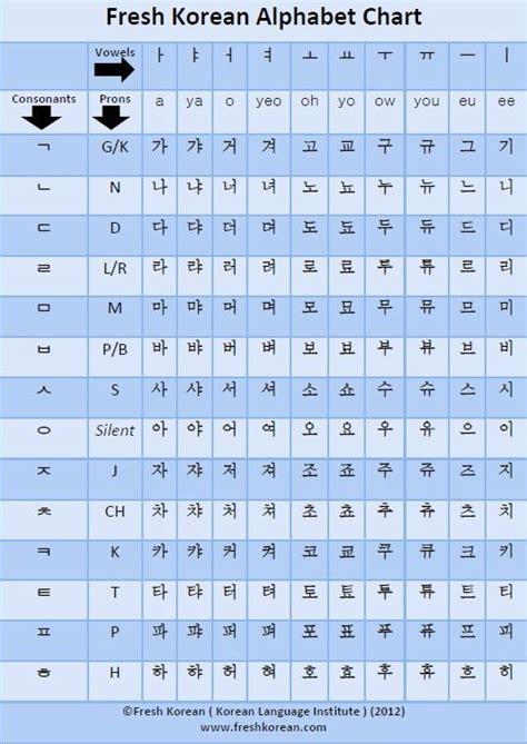 diy pronunciation best 25 alphabet charts ideas on a alphabet