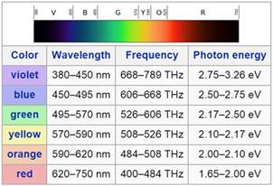 frequency of visible light the range of wavelengths of visible light from to