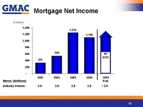 gmac bank commercial mortgage gmac commercial mortgage bank