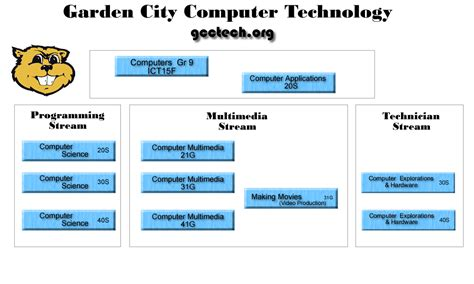 computer technology research paper topics computer technology research paper topics