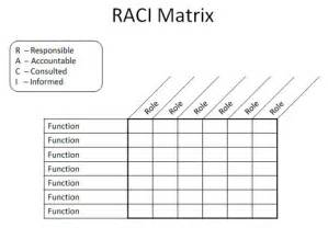 Raci Template Free 301 Moved Permanently