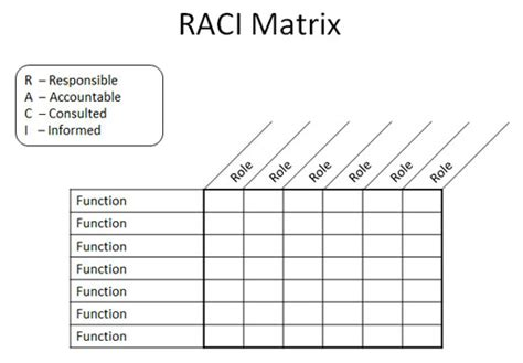 Raci Matrix In Powerpoint 2010 Using Tables Shapes Raci Template Ppt