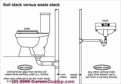 Good How To Install A Bathroom Sink Drain Pipe #5: Upstairs-bathroom-plumbing-diagram-drain-vs-septic-is-the-slow-drain-problem-due-to-indoor-plumbing-or-the-septic-system-upstairs-toilet-plumbing-diagram.jpg
